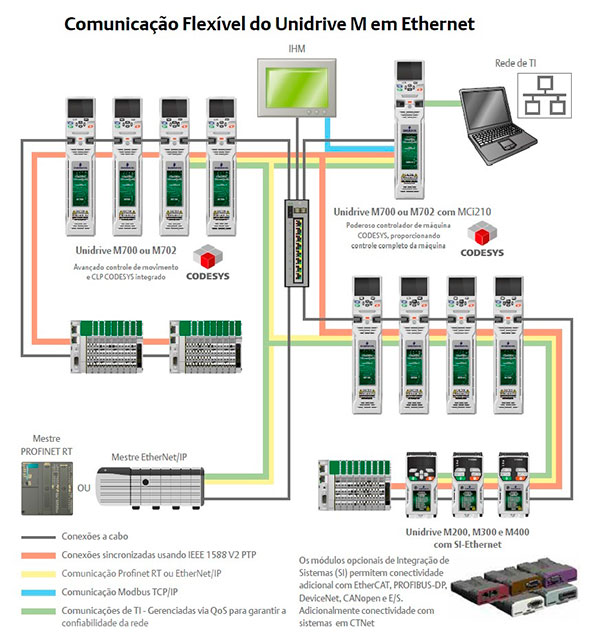 Sistemas de Automação
